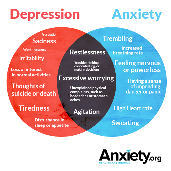 3-anxiety-depression-symptoms-overlap