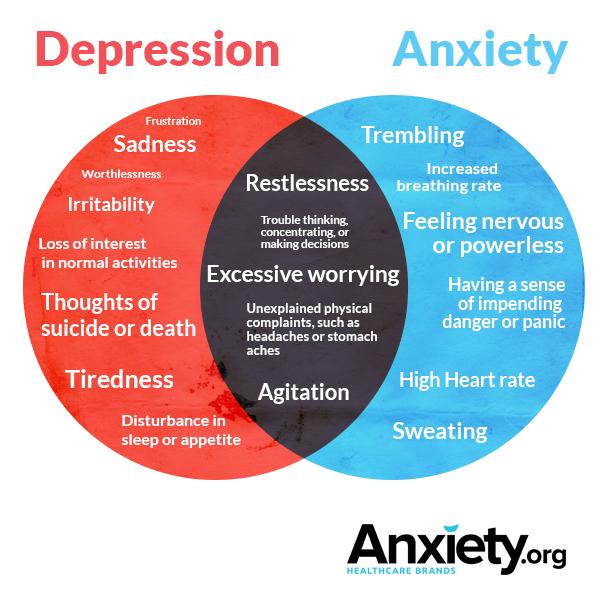 3-anxiety-depression-symptoms-overlap