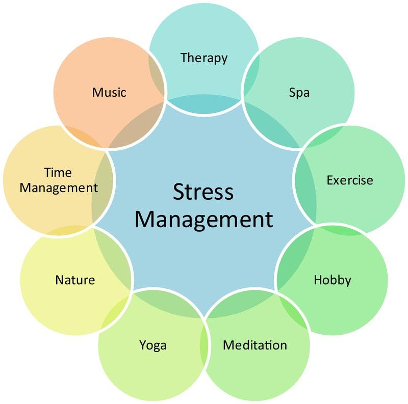 stress-management-canstockphoto3323643